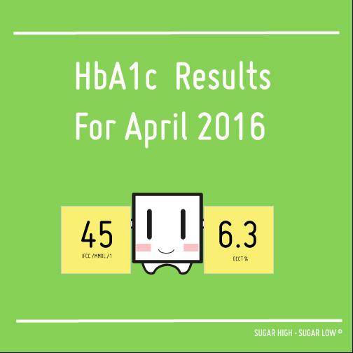 HbA1c-APRIL-RESULTS16