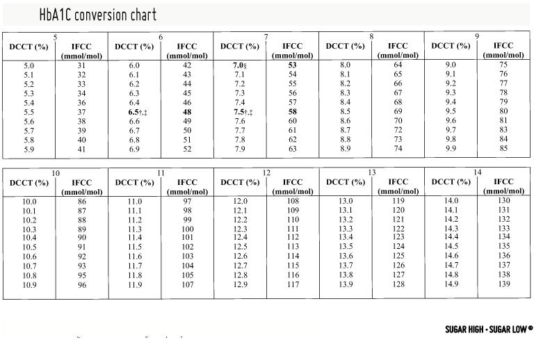 hba1c-conversion-chart