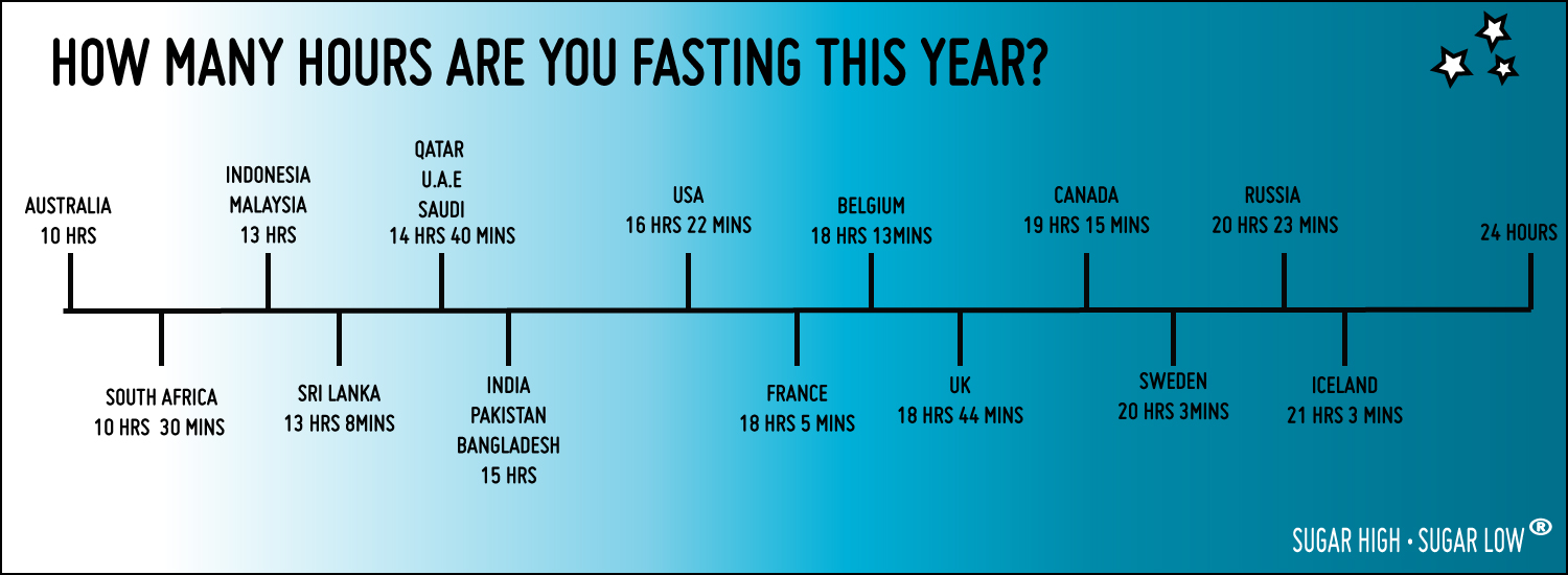 Fasting-TIME-LINE-